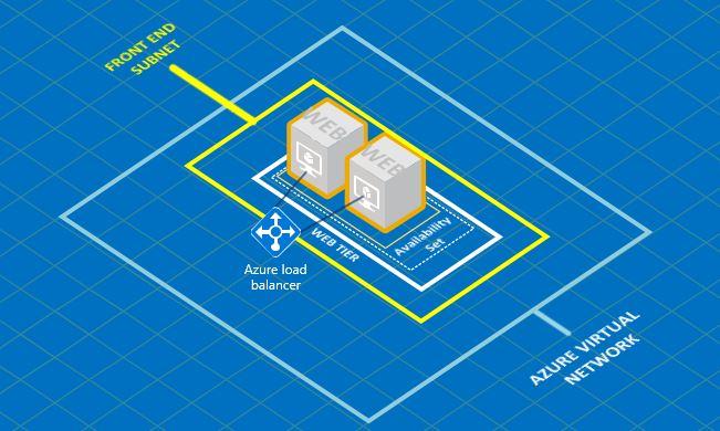 AzureRm   Create Internal Load Balancer with two VMs