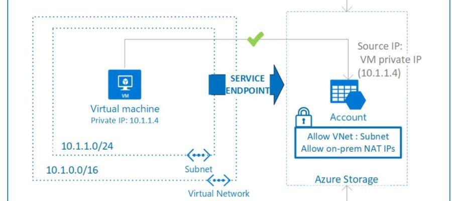 Protect an Azure Storage Account inside an Azure Virtual Network