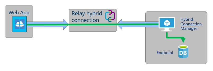 hybrid connections