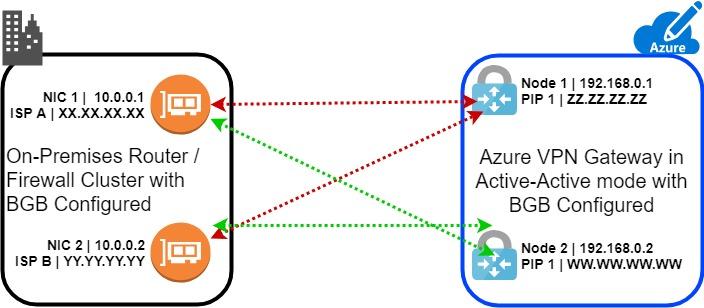 VPN Connectionv