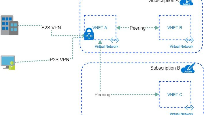 Connect two or more Azure Virtual Networks using one VPN Gateway